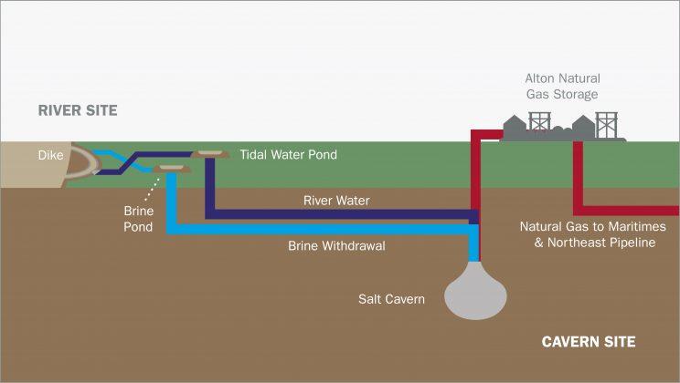 Project Diagram Cavern Site